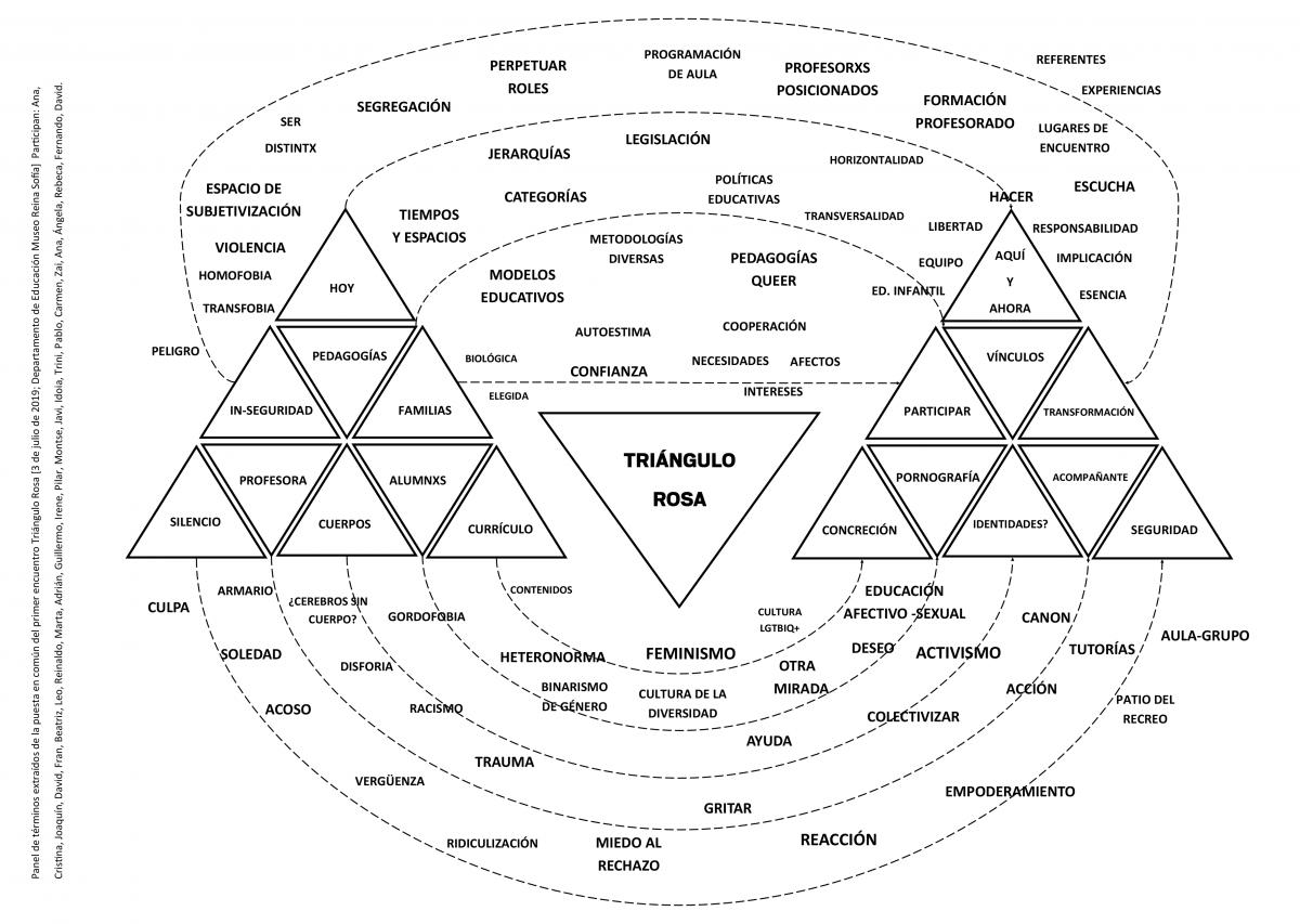 Diagrama Triángulo rosa