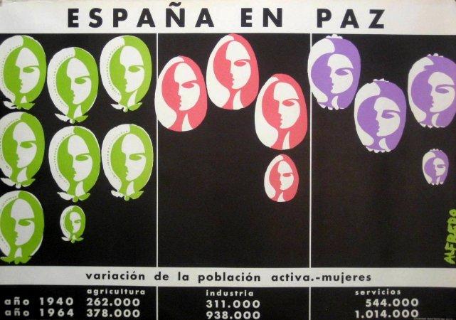 Grupo 13 / Alfredo, Variación de la población activa. Mujeres. Serie España en paz, 1964. Cortesía de Ignasi Solé